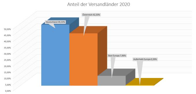 Anteil der Versandländer 2020